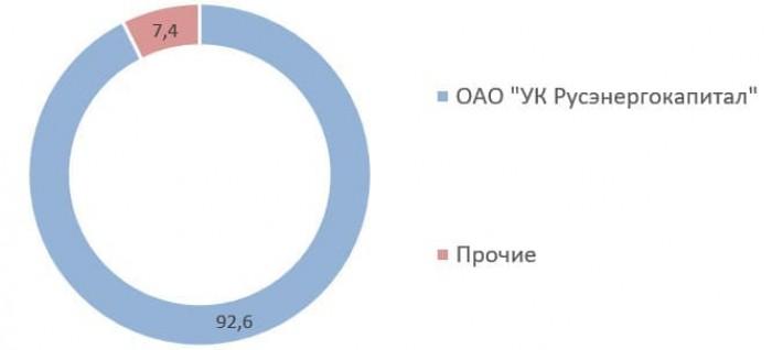 Костромская сбытовая компания