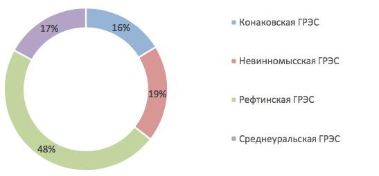 Энел Россия