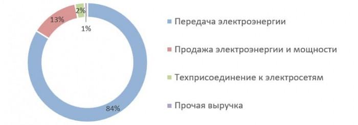 Россети Северный Кавказ
